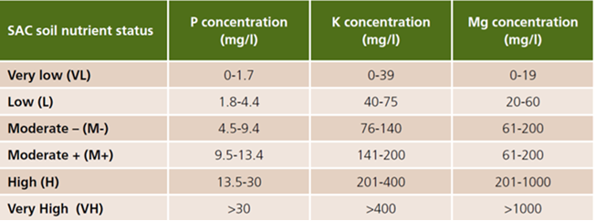 nutrient offtakes table